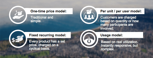 4 basic pricing models