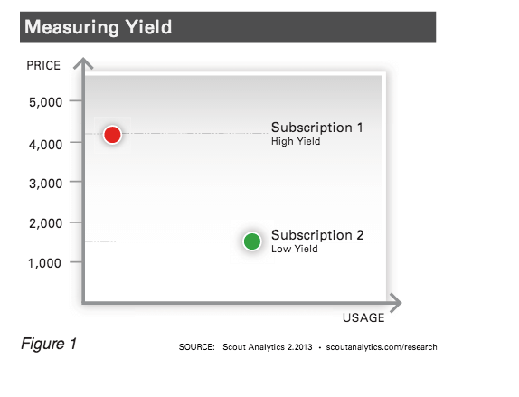 measuringyield