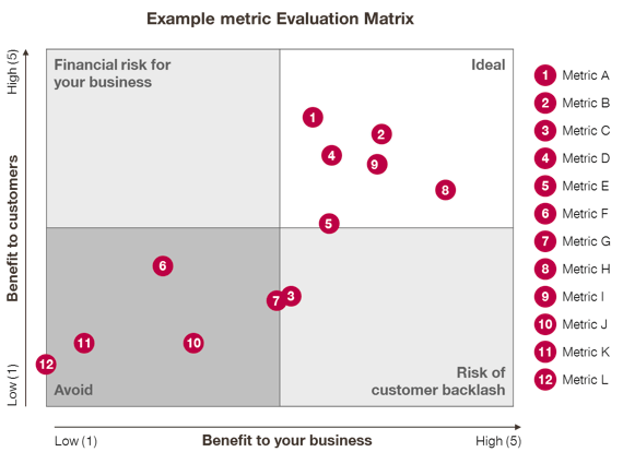 Price metric evaluation metric