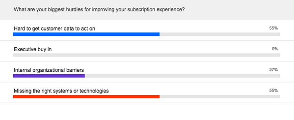 Challenges for improving the subscription experience