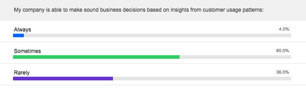 Making business decisions based on insights